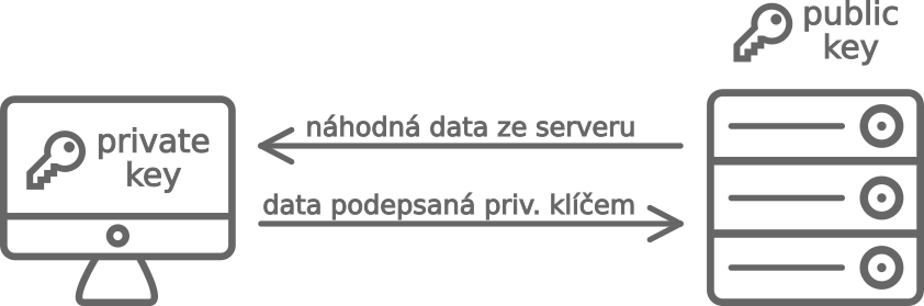 Autentizace přes SSH klíč